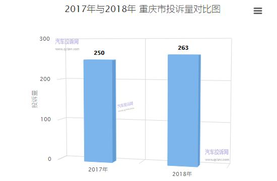 重庆市2018年汽车投诉:自主品牌更看重车主投诉