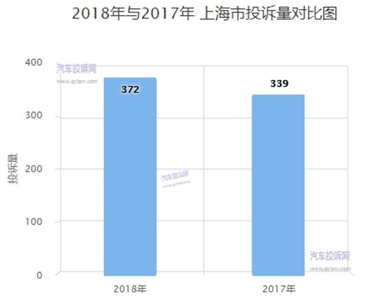 上海2018年汽车投诉:合资品牌投诉量连续5年第一