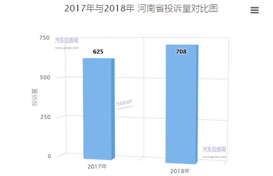 河南2018年汽车投诉:自主品牌投诉量首次超过合资品牌