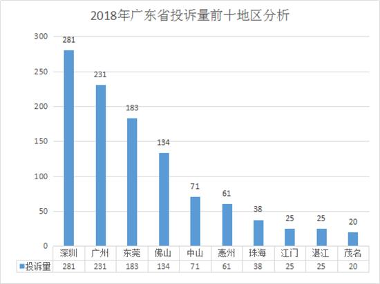 广东2018年投诉:深圳投诉量连续8年广东第一
