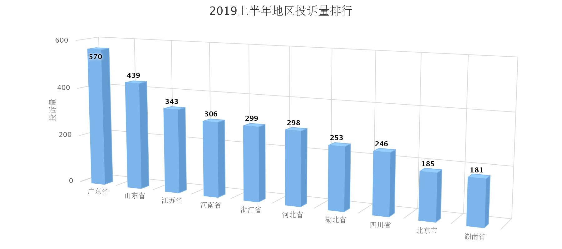 浙江2019上半年汽车投诉:过半数车主投诉服务问题