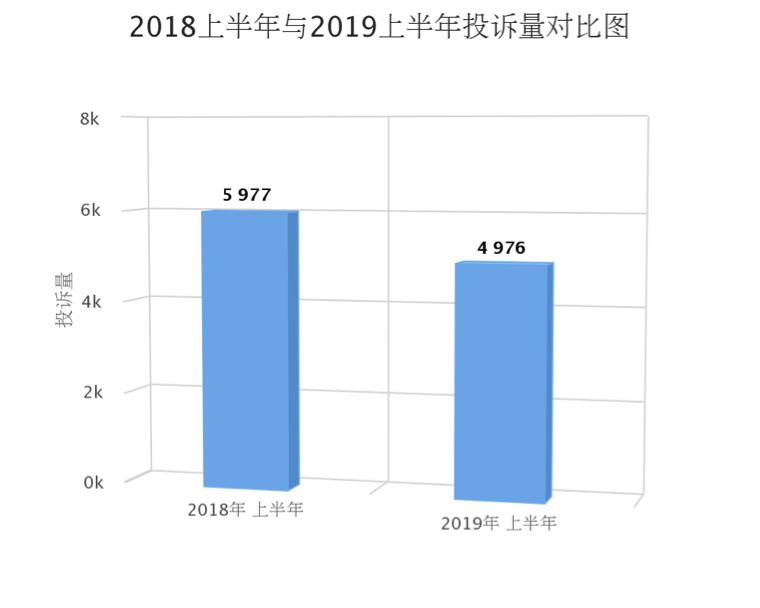 北京2019上半年度汽车投诉:技术不过关和态度不好仍然是售后投诉的重点