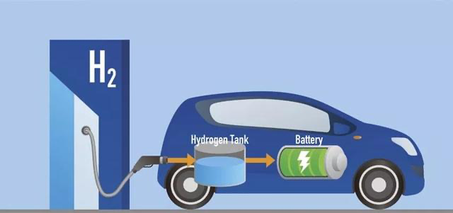 长城汽车已为燃料电池车型落地打牢基础