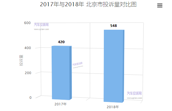北京市2018年汽车投诉:服务质量下滑严重