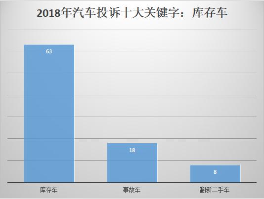 2018汽车投诉十大关键字:库存车