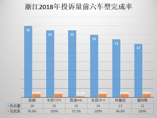 浙江2018年汽车投诉:紧凑型SUV投诉量上升最快
