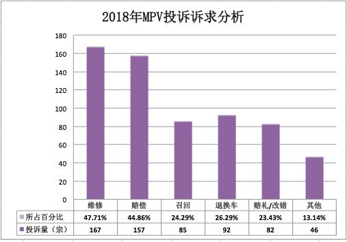 """2018年MPV投诉:""""维修""""和""""赔偿""""成车主两大主要诉求"""
