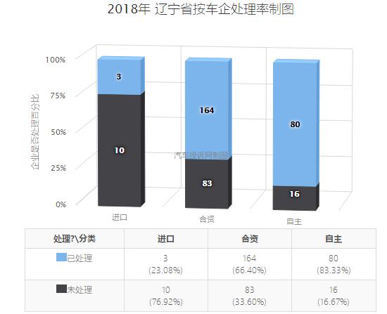 辽宁2018年汽车投诉:合资品牌投诉完成率大幅下滑