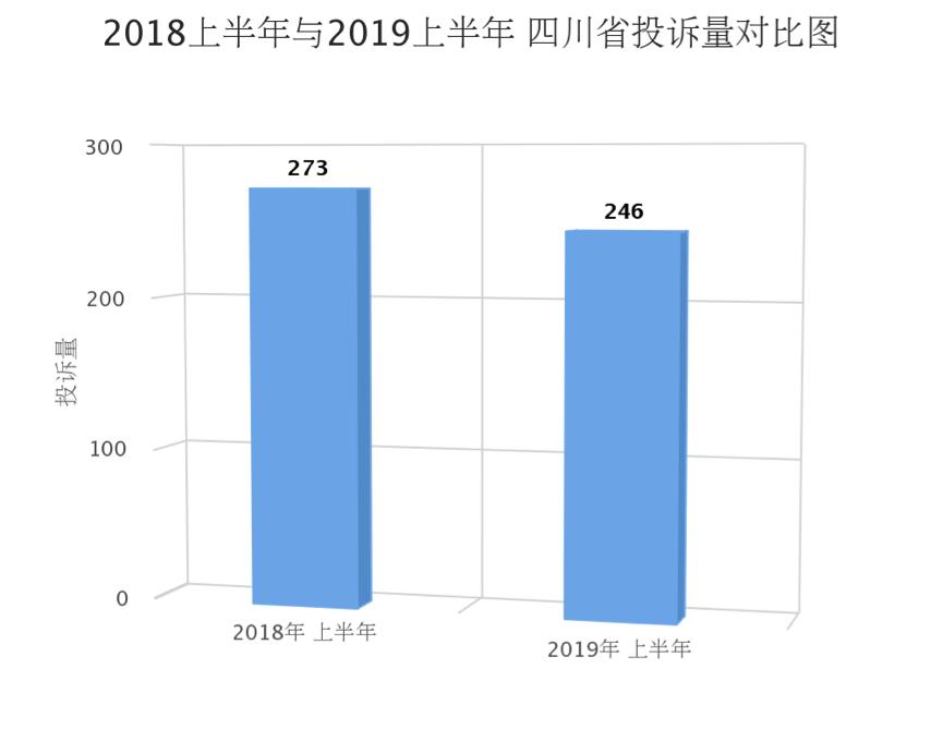 四川2019上半年度汽车投诉:合资品牌投诉占比有所上升