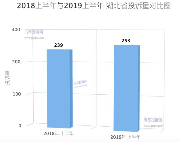 湖北2019上半年汽车投诉:武汉市投诉量成为湖北第一