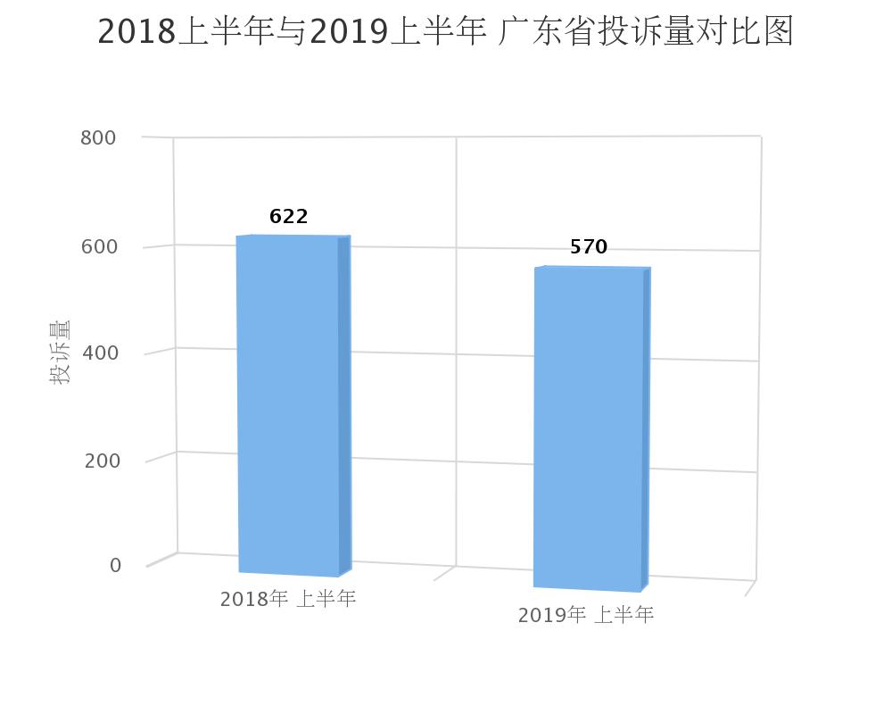 广东2019上半年汽车投诉:合资品牌完成率呈现上升趋势