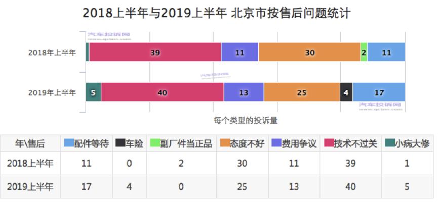 北京2019上半年度汽車投訴:技術不過關和態度不好仍然是售后投訴的重點