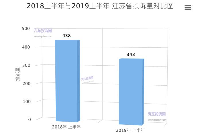 江蘇2019上半年汽車投訴:車主滿意度上升
