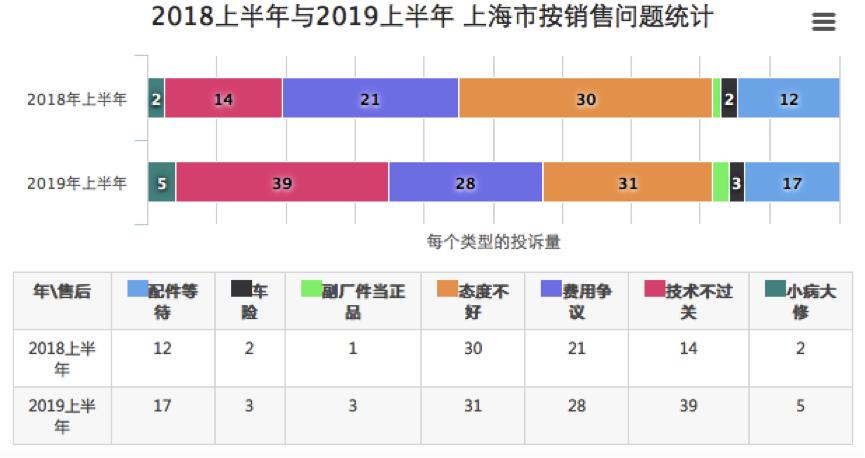 上海2019上半年度汽车投诉:维修技术不过关的投诉占比有所上升