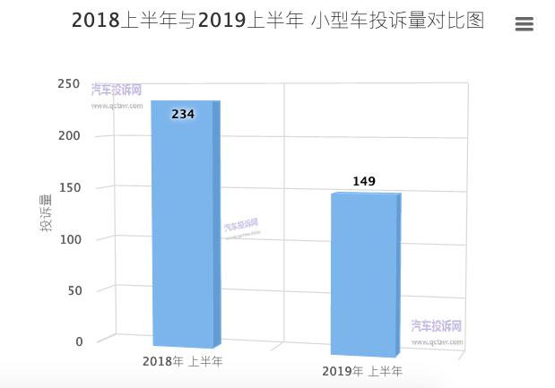2019上半年小型车投诉:投诉处理完成率明显上涨