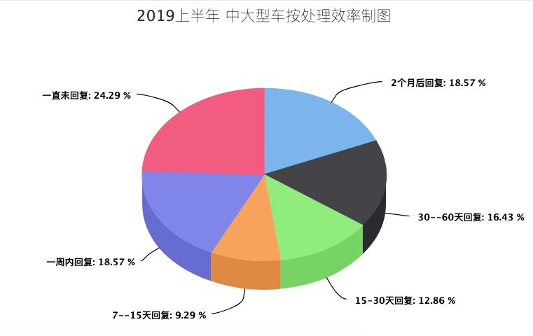 2019上半年中大型车投诉:处理效率上升了20%