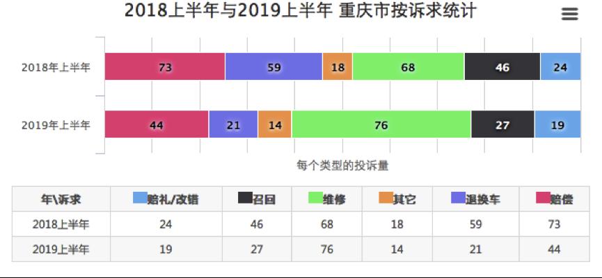 重庆2019上半年度汽车投诉:车主诉求渐趋理性