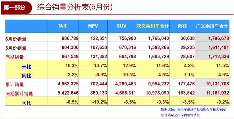乘联会:6月乘用车零售销量同比增4.9%