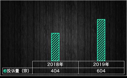 2019年小型车投诉统计分析