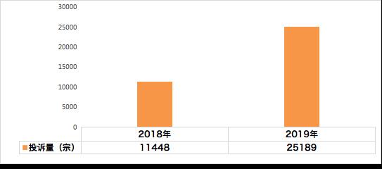 汽车投诉网:2019年紧凑型车投诉统计分析