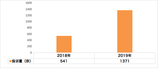 汽车投诉网:2019年四川省投诉统计分析
