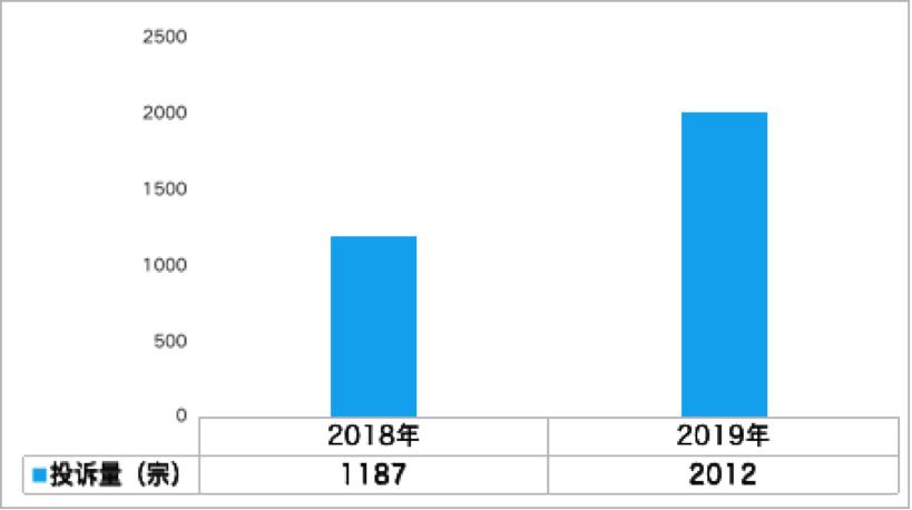 汽車投訴網:2019年廣東省車輛投訴統計分析