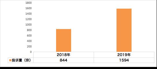 汽车投诉网:2019年江苏省车辆投诉统计分析