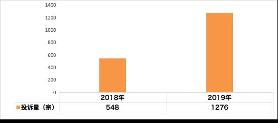 汽車投訴網:2019年北京市車輛投訴統計分析