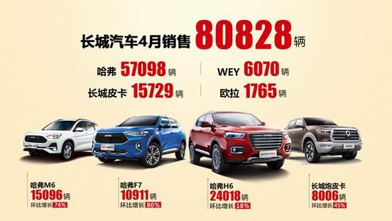 国内同比、环比双增长!长城汽车4月全球销量突破8万辆