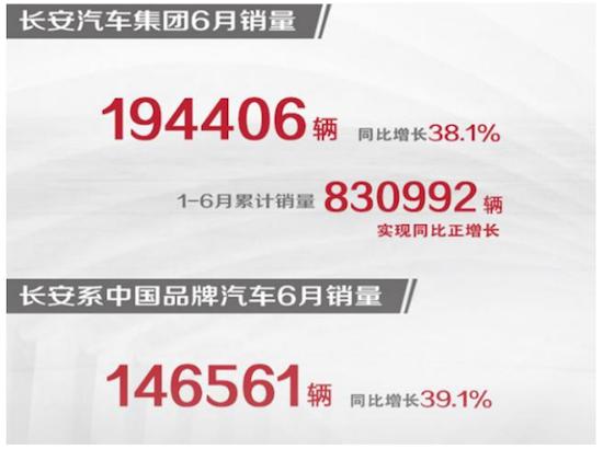 长安发布上半年销量业绩,合资版块均增长 自主则是销量与投诉量成正比?