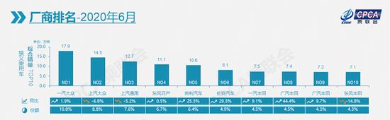 中国车市连续3个月实现上涨,10强车企名单出炉,自主品牌仅两席