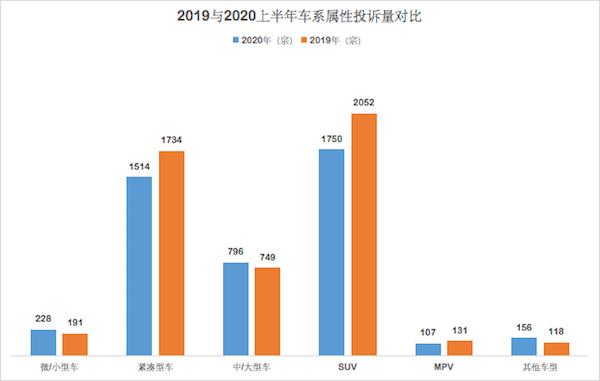 2020年上半年緊湊車型投訴統計分析:合資領銜,動力系統問題大
