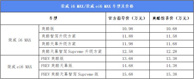 银河全景天幕独一份,爽酷惊喜价10.68-15.38万元 荣威i6 MAX/荣威ei6 MAX超纲而来!