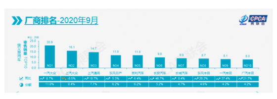 """9月汽车厂商前十排名出炉 长城汽车重回榜单 """"金九银十""""应验?"""