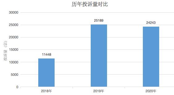 汽车投诉网2020年广东省投诉统计