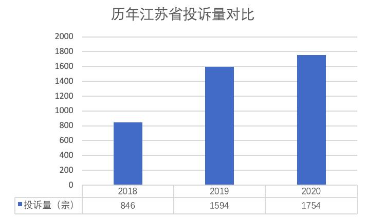 汽车投诉网2020年江苏省投诉统计
