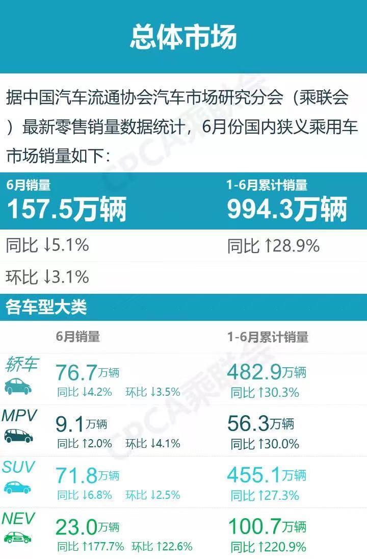 """最新车企6月销量排名 这厮缺芯""""揭不开锅""""那厮豪车供不应求?"""