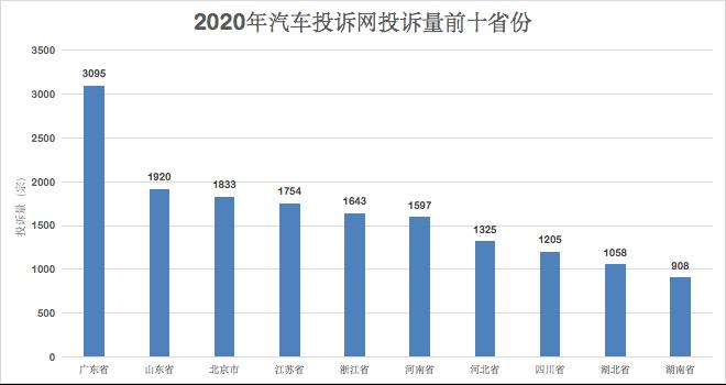 2020年汽车投诉网四川省汽车投诉统计分析