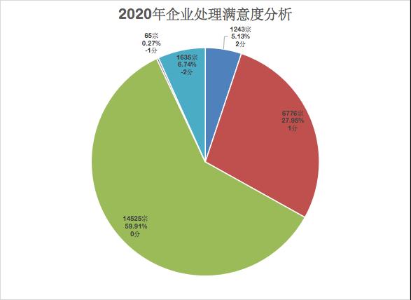 2020年汽车投诉网总报告