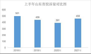 山東省2021上半年汽車投訴:銷售,售后服務態度得到消費者認可
