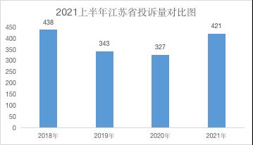 江蘇省2021上半年汽車投訴:空間大車輛投訴量上升