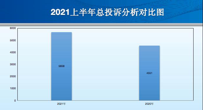 2021年上半年汽車投訴關鍵字:新能源 動力電池安全性仍是關鍵