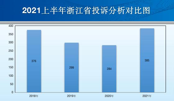 浙江省2021上半年汽車投訴:投訴量再創新高