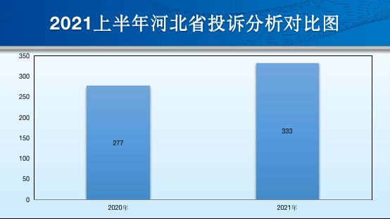 河北省2021上半年汽車投訴:服務提升,車主滿意度高