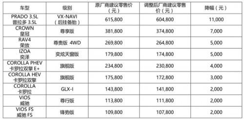 豐田-普拉多 官方宣布產品降價金額與車主實際優惠金額不符