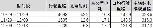 启辰-启辰T60EV网约版电池亏电厉害,严重不足